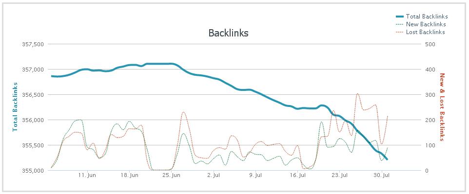Evolution d'une stratégie de backlinks