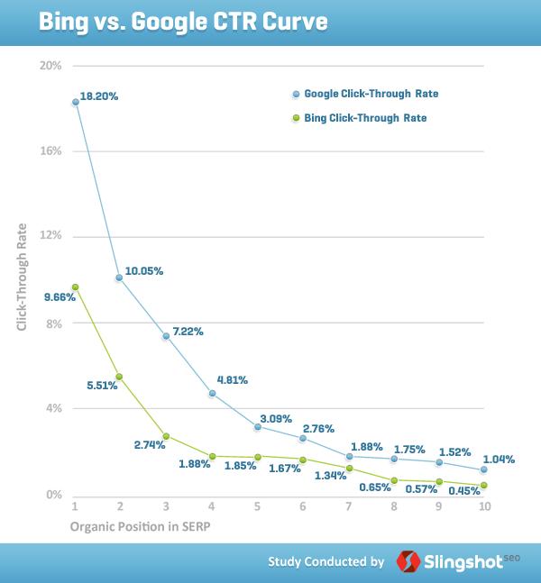 Etude sur le taux de clic google et bing en 2011
