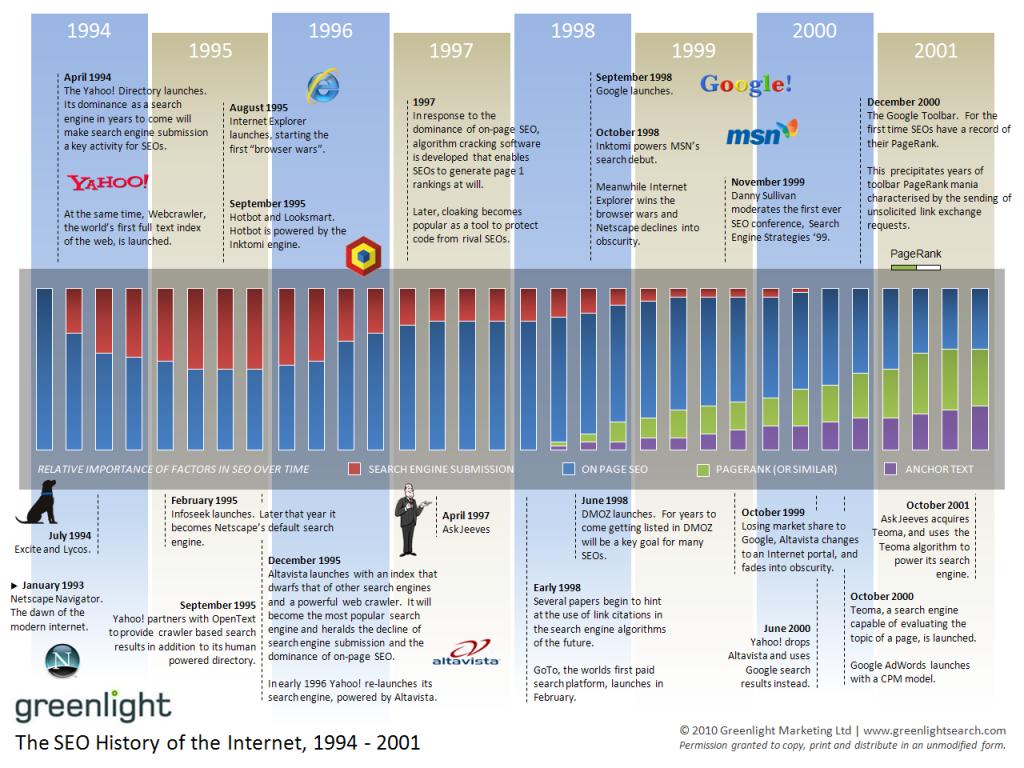 Algorithme Google entre 1994 et 2001