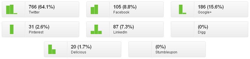 Les partages sur les réseaux sociaux en pourcentage